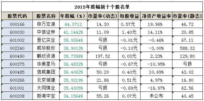 2015年股民人均浮盈15.9万元