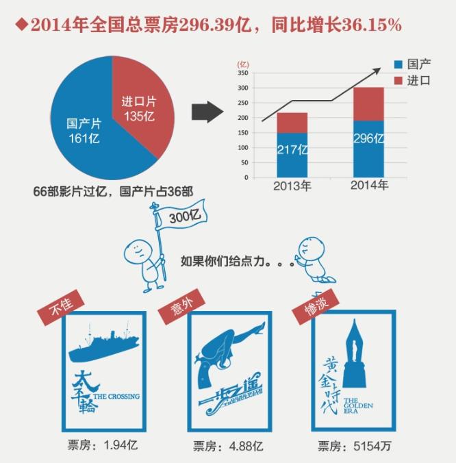 2014年内地影市票房大数据  距300亿目标一步之遥(图)