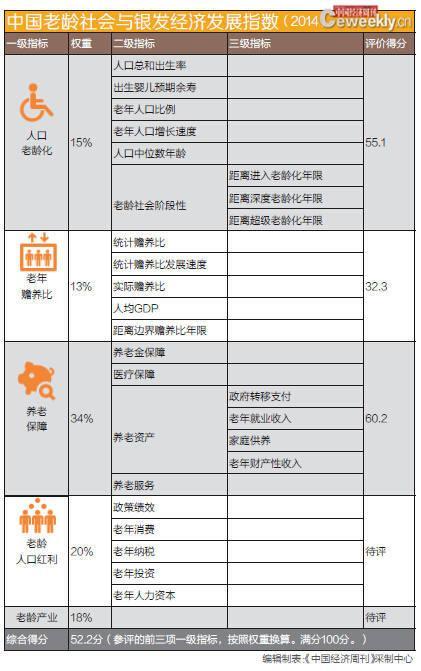 中国老龄化形势更严峻 部分人或因老致贫《中国老龄社会与养老保障发展报告(2014)》 - li-han163 - 李 晗