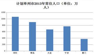 常住人口登记卡_2013年深圳常住人口