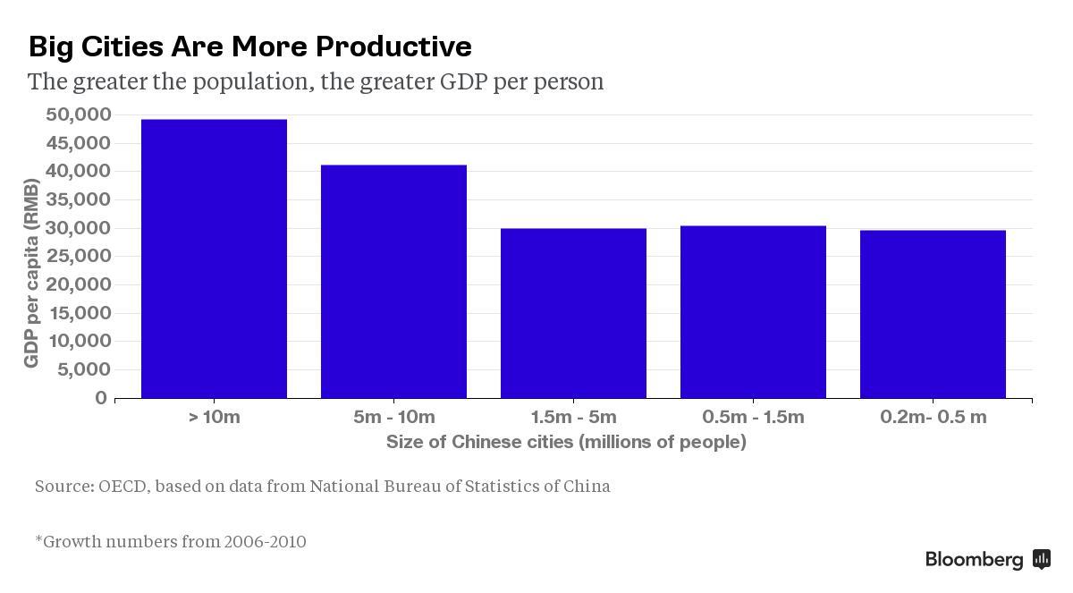 gdp增速_必赢亚洲_亚洲城市人均gdp
