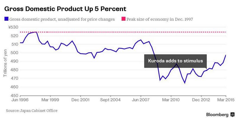日本gdp下降意味着什么_GDP 增速为 0 意味着什么