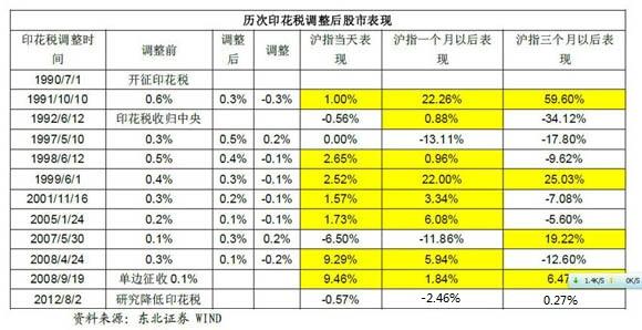 历次降低A股证券交易成本股市表现|证券交易印