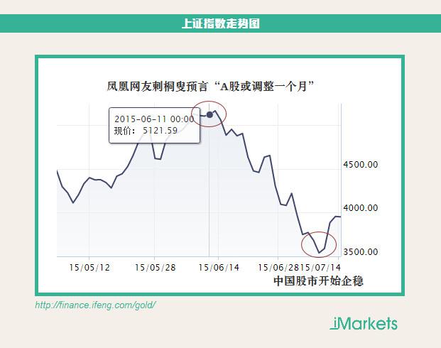 A股大跌的源头在日本? 凤凰网友预言全部应验