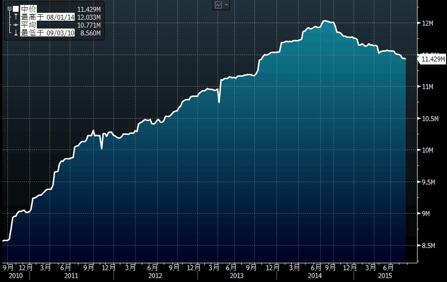 年内全球外汇储备累计走势