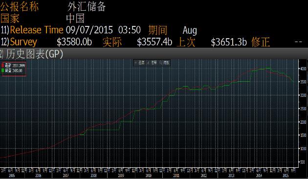外媒:中国引导人民币贬值后到现在还剩多少钱(图)