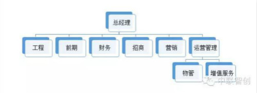 """转变后的运营招商架构体系 从这两个架构表中看到,可以发现""""运营招商图片"""