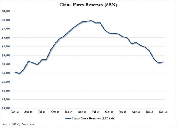中国外汇储备走势图