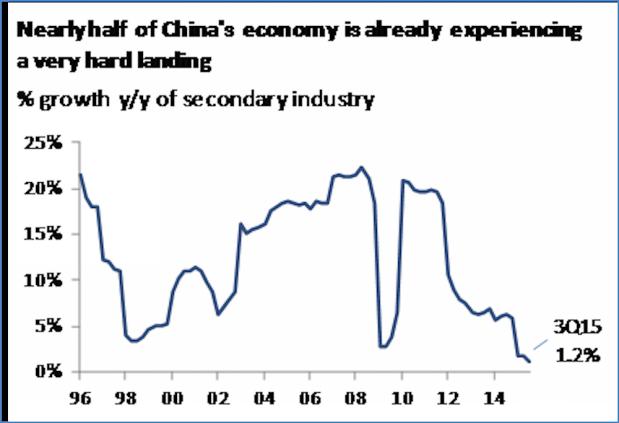 中国的gdp构成_迈步从头越 纪念50年前中国工业社会的开端