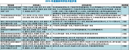 科技/广东高校也是收获颇丰。