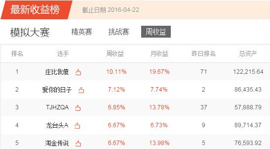 凤凰炒股大赛第四季模拟赛第十六周获奖公告