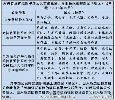 截止今年10月中国护照免签国家或地区增至50