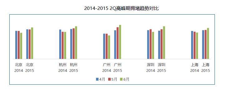 Q2交通报告:北京堵城榜首 专车加剧拥堵-图5