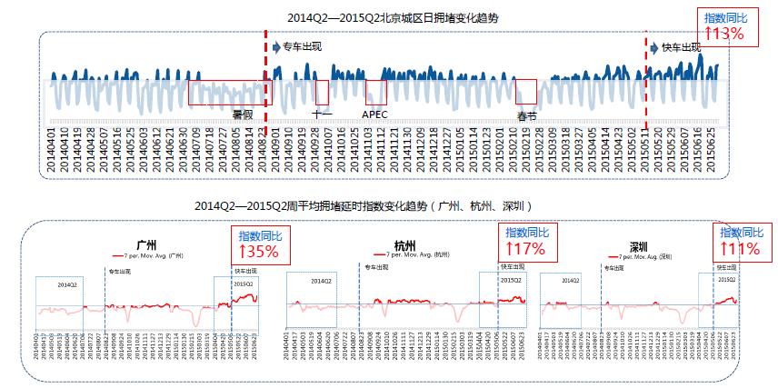 Q2交通报告:北京堵城榜首 专车加剧拥堵-图6