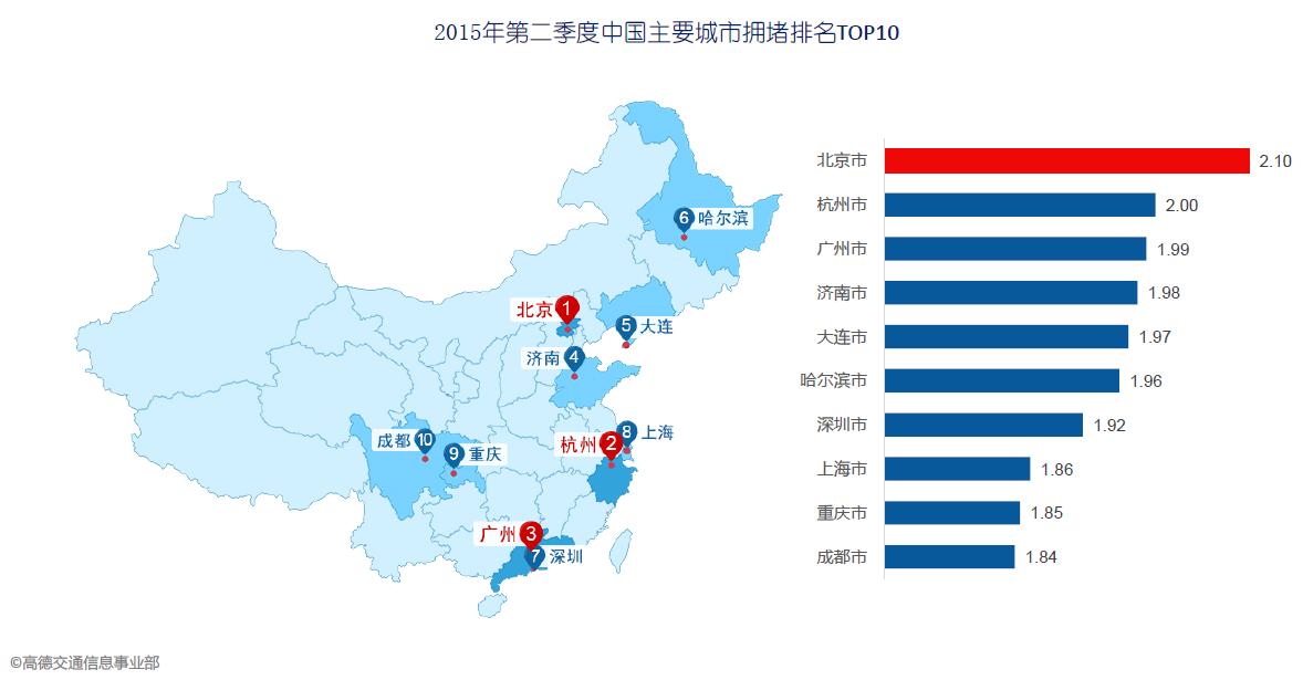 Q2交通报告:北京堵城榜首 专车加剧拥堵-图1