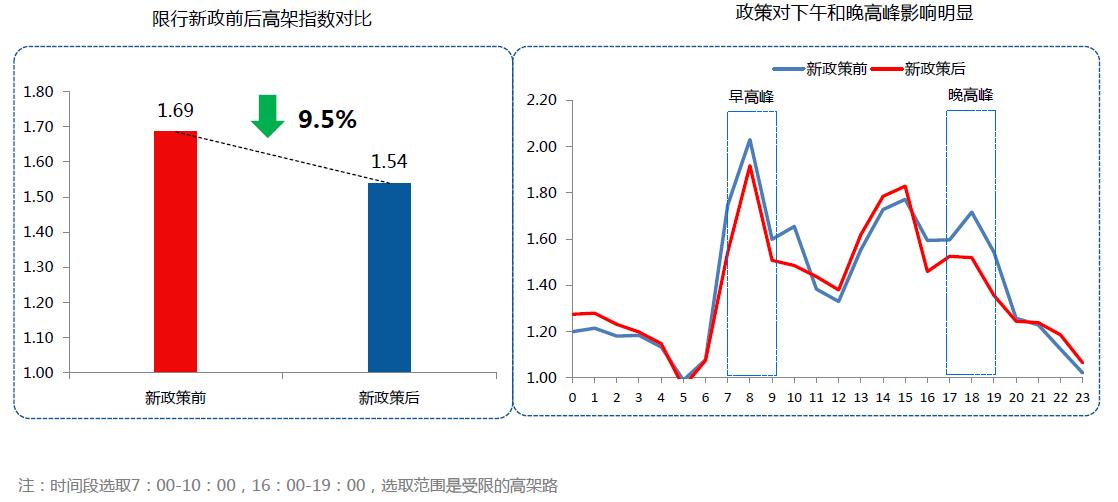 Q2交通报告:北京堵城榜首 专车加剧拥堵-图3