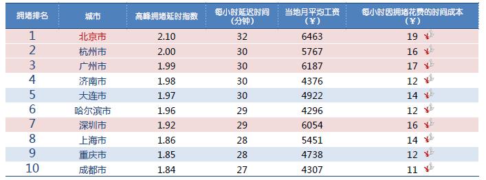 Q2交通报告:北京堵城榜首 专车加剧拥堵-图2