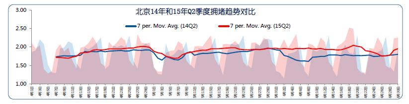 Q2交通报告:北京堵城榜首 专车加剧拥堵-图4