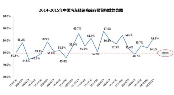 经销商库存预警61.8%