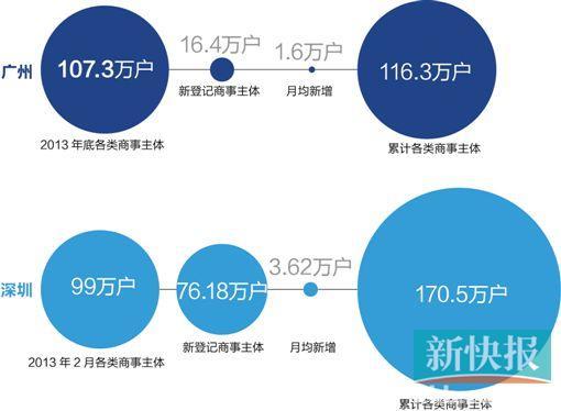 广州商改遭深圳反超被指输在立法权 专家:未全