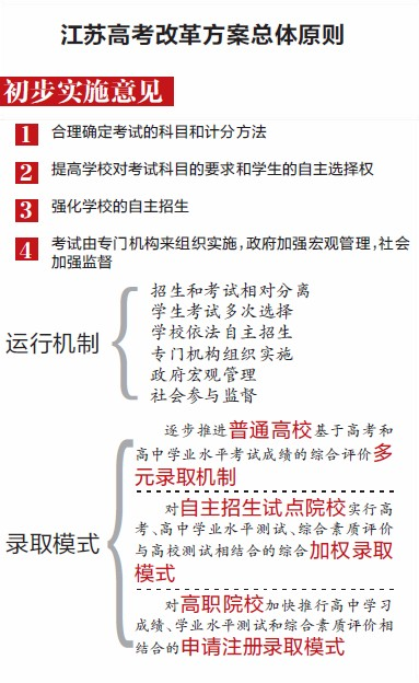 江苏公布高考改革总原则 提高学生自主选择权