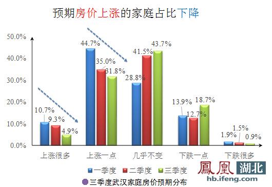 武汉看涨房价家庭锐减至三分之一 占比连续三