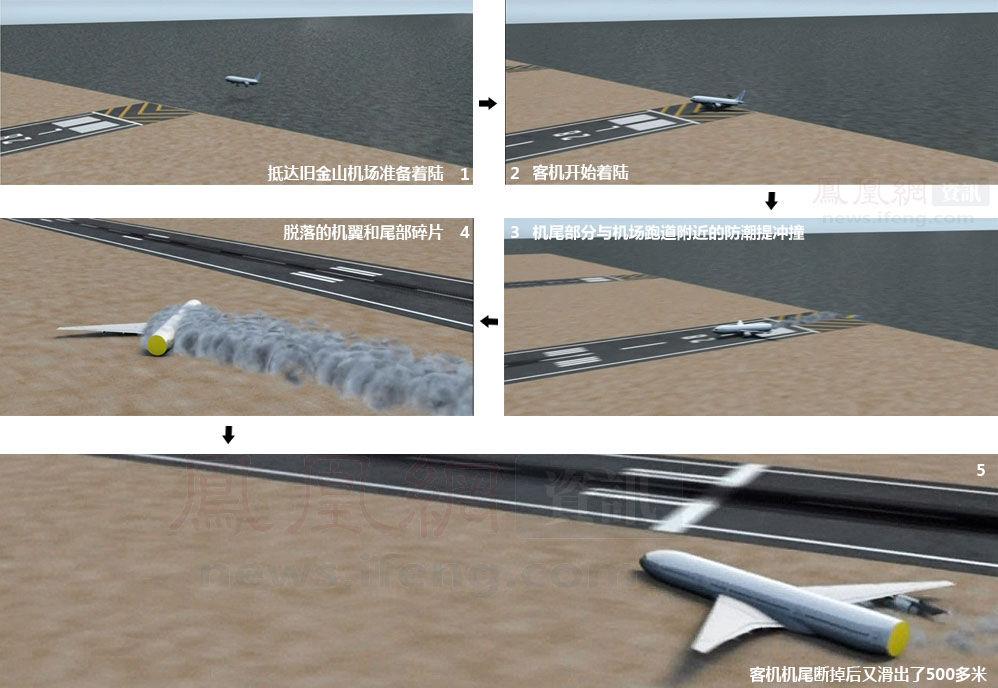 图解777客机旧金山坠毁