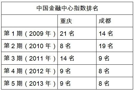 重庆主城九区经济总量排名_重庆主城九区地图(3)