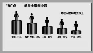 西安单身人口2020_西安人口密度分布图