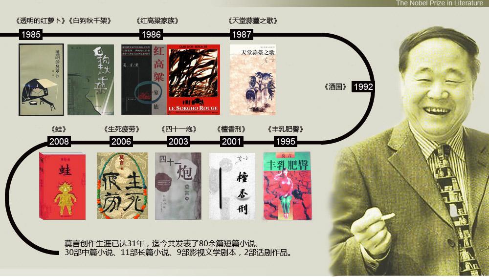 中国的诺奖——莫言 - 清风飘舞  - 物理天空中的一片浮云