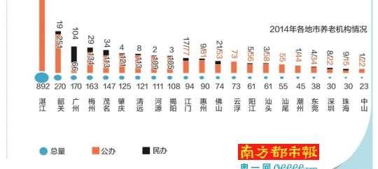 广东人口老龄化现状 深圳最 年轻 江门最 老