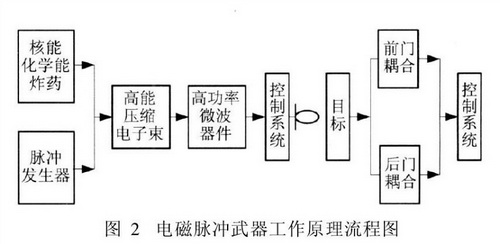 美媒:中国想利用电磁脉冲数秒内摧毁美电子装备