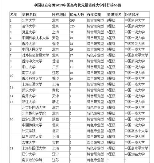 2013高考状元最青睐大学 西交大陕师大上榜