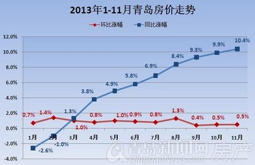 2013年1-11月青岛房价走势图