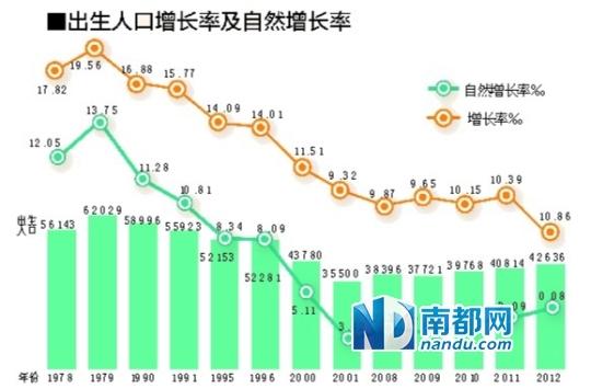 我国每年新增人口_目前, 由于我国人口基数 , 每年新增人口约 万左右. 要满足
