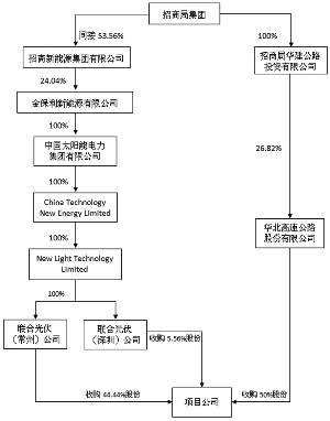 公司成员简单结构图