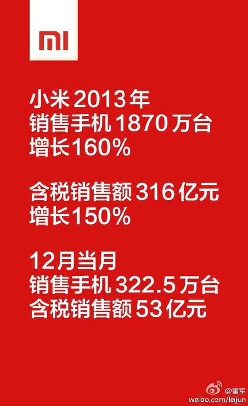 小米2013年业绩报告:共售出1870部手机