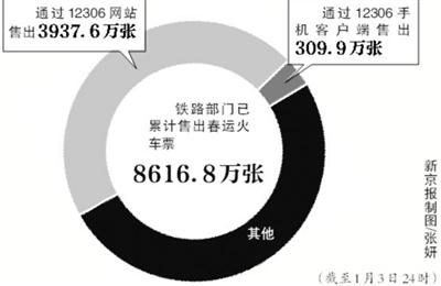 12306购票网站持续受到社会关注.有旅客反映网站不稳定、网站购