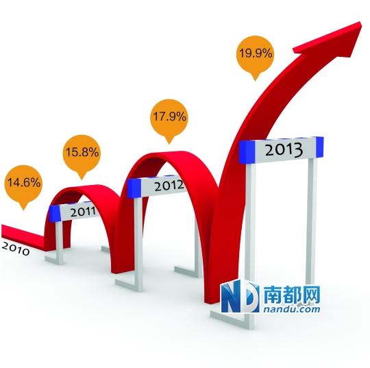仲恺gdp_4县区一季度GDP超百亿 惠阳增速居首