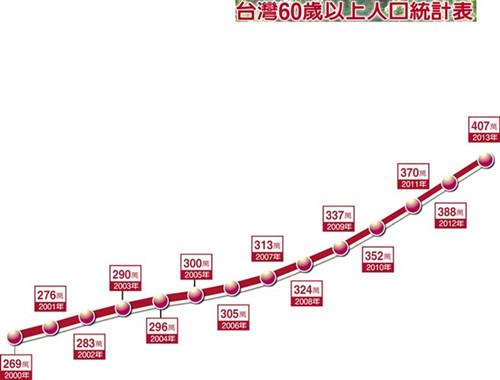 台湾60岁以上人口统计表.(图自台湾《中国时报》)-84岁老汉自备