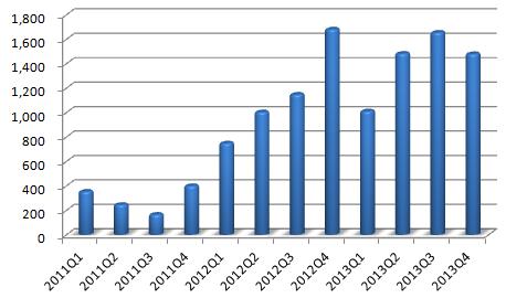 北纬通信近三年单季度净利(万元)