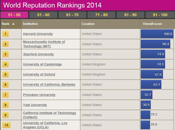 2019年世界大学学术排行榜_最新 电子科大跻身世界大学学术排行榜前2