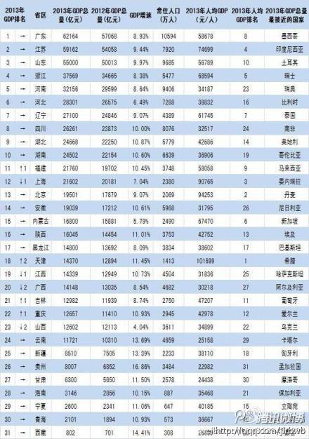 世界各国gdp排名_吉林省 人均gdp