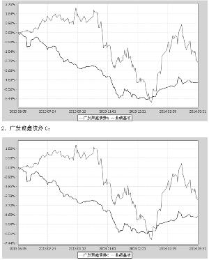 广发聚鑫债券型证券投资基金2014第一季度报