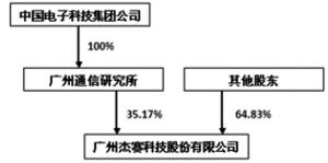 广州杰赛科技股份有限公司2013年度报告摘要