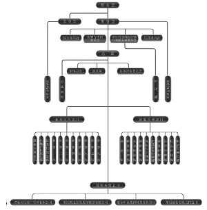 本公司组织结构如上