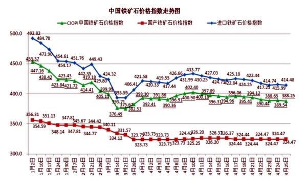 年国内钢材综合价格走势图,仅供参考: (数据来源于中国钢铁协会网站)图片
