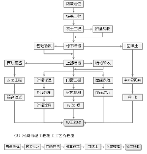 (2)房屋建筑工程施工工艺流程图