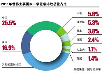 低碳概念就是把二氧化碳排放降到 等水平_中国二氧化碳排放数据_2018中国二氧化碳排放量