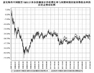 嘉实海外中国股票股票型证券投资基金更新招募